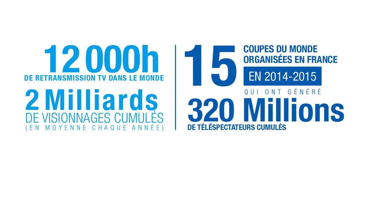 Equipes de France de Ski et de Snowboard en chiffres